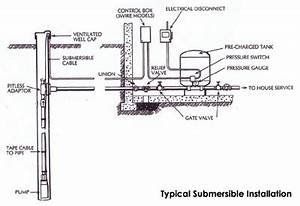 waterwellpic2 water works group With pool equipment layout as well well pump pressure switch wiring diagram
