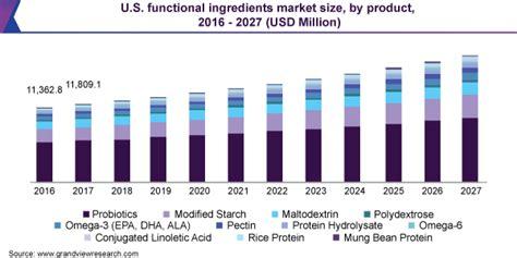 Functional Ingredients Market Share & Trends Report, 2020-2027
