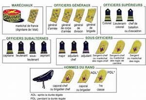 Auto 26 Alixan : grade militaire blog de armee de terre 26 ~ Gottalentnigeria.com Avis de Voitures