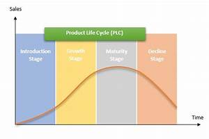 Product Life Cycle  Plc  Definition  Importance  U0026 Overview