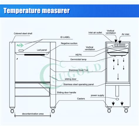 China Class Laminar Air Flow Chamber