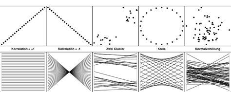Verschiedene Strukturen Zeichnen by Parallele Koordinaten