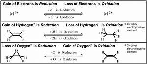Redox Reactions Examples