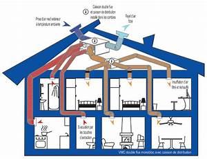 Comment Installer Une Vmc : comment installer une vmc double flux en renovation ~ Dailycaller-alerts.com Idées de Décoration