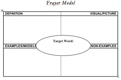 frayer model template 10 best images of blank printable frayer model template frayer model blank template blank