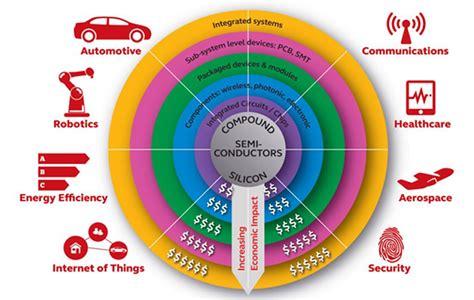 compound semiconductors physics technology and device what are compound semiconductors