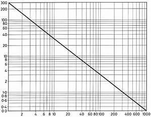 Light Frequency Chart Antenna Lengths Cadet Signals