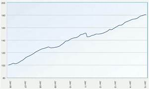ILS funds see 0.4% return in January, a below average ...