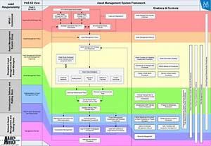 Asset Management System Framework
