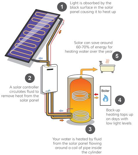 Solar Heating Drapes - p6 4 consequences of energy transfer igcse aid