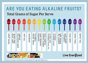 Alkaline Fruits Guide Which Fruits Are Alkaline Vs Acidic