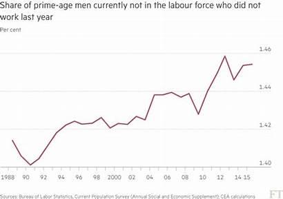 Skill Males Jobs Drop Low Market Participation