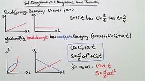 Zeit Berechnen Physik : bewegungen einfach erkl rt inkl bungen ~ Themetempest.com Abrechnung