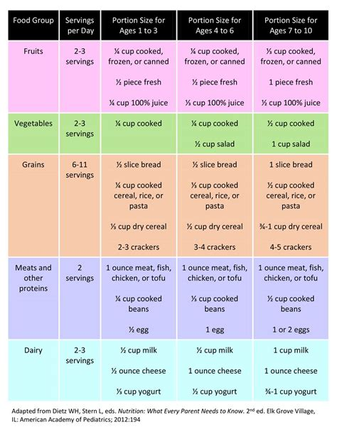 dimensions cuisine portions and serving sizes for ages 1 10