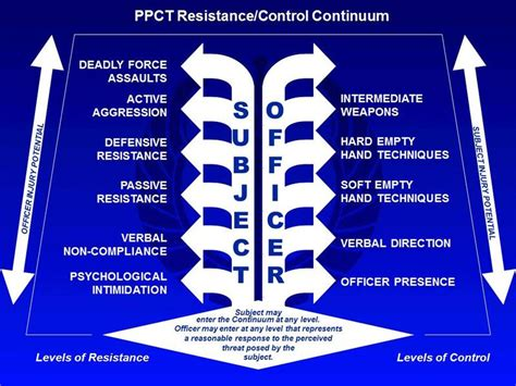 ky police officers refer    force continuum