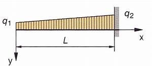 Biegelinie Berechnen : durchbiegung beidseitig eingespannter balken metallschneidemaschine ~ Themetempest.com Abrechnung