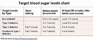 How To Lower Fasting Blood Sugar Non Diabetichow To Lower