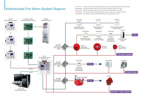 Gst Beam Detector Wiring Diagram by Alarm Wiring Diagram Addressable Gallery