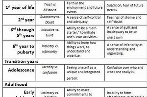 Child Development Theories Chart Erik Erikson Stages Of Development Chart Here Is Erikson