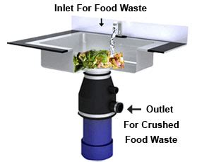 kitchen sink garbage disposal linear e a s t manufacturer of energy safety water 5813