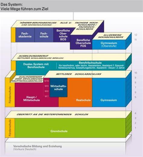 bayerisches schulsystem grundschule hassfurt