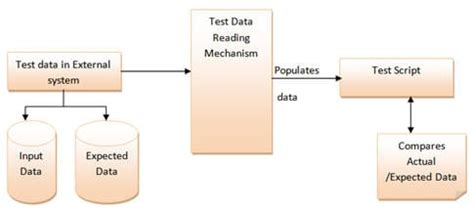 popular test automation frameworks  pros  cons