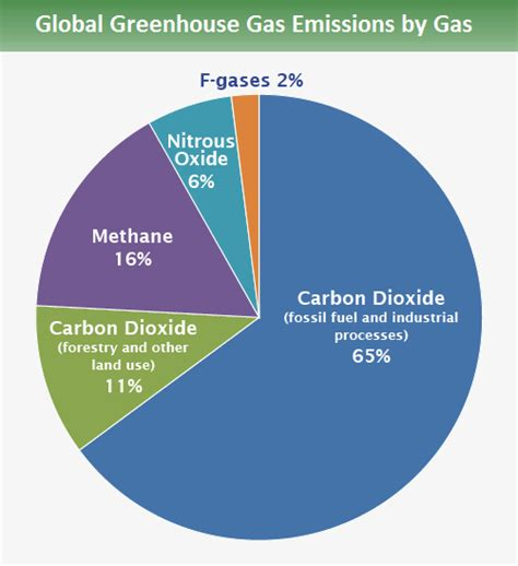 Green House Gasses by Global Greenhouse Gas Emissions Data Greenhouse Gas Ghg