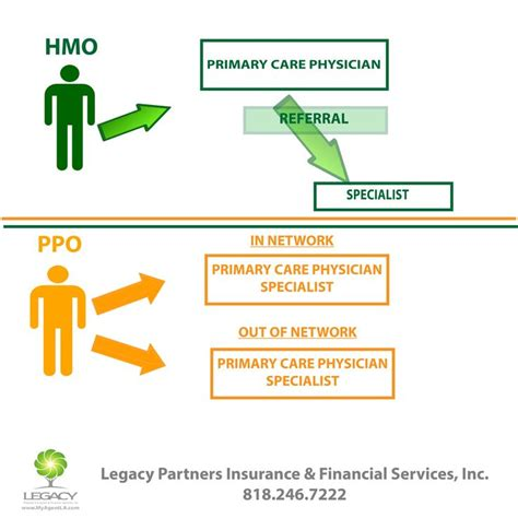 What are the differences between hmo, ppo, and epo health plans new. HMO/ PPO Health Insurance For more information call us: 818.246.7222 #healthInsurance #Insurance ...