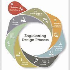 Rube Goldberg Machines And The Engineering Design Process