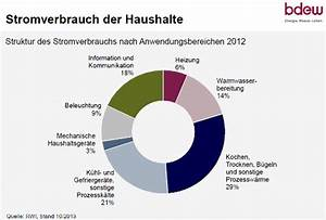 Strom Kwh Berechnen : stromverbrauch im haushalt richtwerte daten fakten ~ Themetempest.com Abrechnung