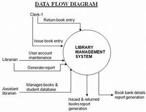 Library Management System  Net Project  U2013 1000 Projects