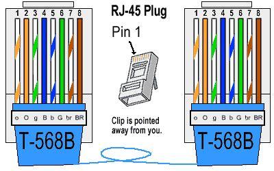 Ethernet Cable Color Coding Diagram The Internet Centre