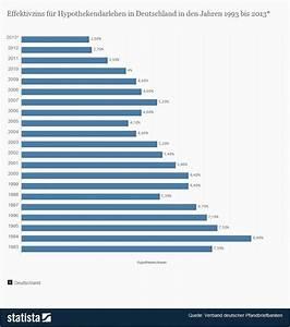 Entwicklung Hypothekenzinsen Deutschland : warum die banken bei ihren zinskonditionen nicht wirklich frei sind ~ Frokenaadalensverden.com Haus und Dekorationen