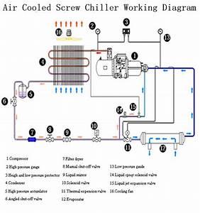 Ce R22 R134a R407c R404a Refrigerant 286 Kw Industrial Air