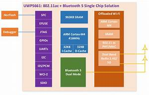 Ivy5661 Bluetooth 5   802 11ac Wifi Iot Board Up For Pre