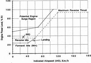 Graph Shows A Relation B  W Engine Power Levels And