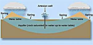 What Does Aquifer Mean  Aquifer Is A Geological Term Meaning A Water