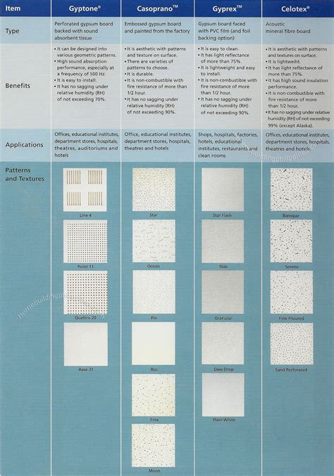 ceiling tiles home depot philippines bpb ceiling tiles