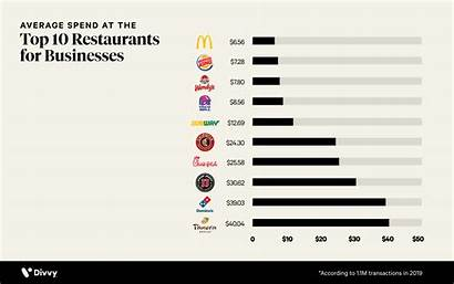 Restaurants Average Businesses Transaction Cost Spend Single