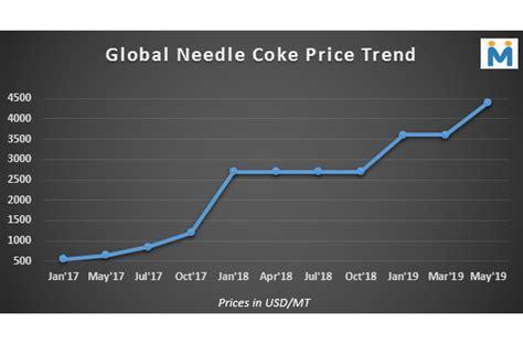 needle coke prices wont fall    years chinese needle coke