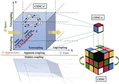 Coupled Human and Natural Cube: A novel framework for