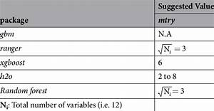 Parameters Set Utilized By Each Model Along With