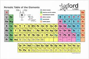 NEW periodic table of the elements Art Silk Poster Room