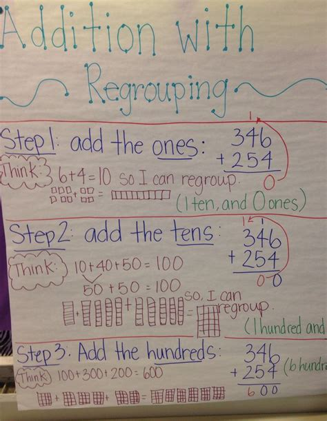 addition  regrouping anchor chart classroom anchor