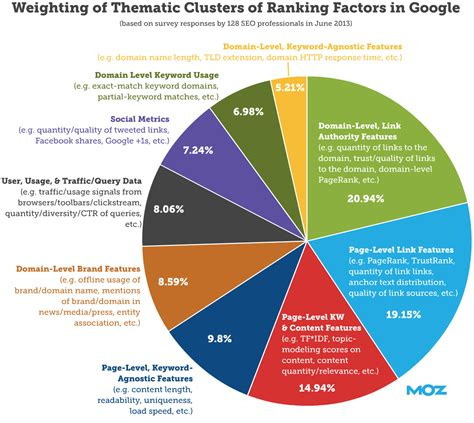 seo definition in marketing what is seo search engine optimization meaning moz