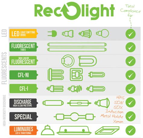 recycling lightbulbs which bulbs how where to recycle