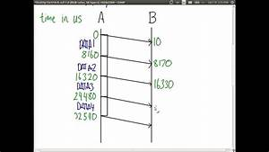 Protocol Analysis With Time Sequence Diagrams  Its323  L14