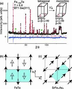 A  Powder Neutron Diffraction Profile Of Fe 1 068 Te At 5