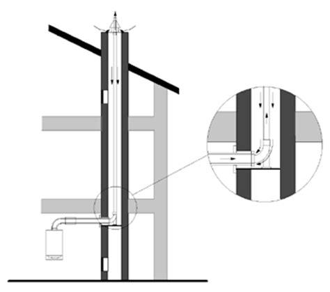 Richtige Abgasführung von raumluftunabhängigen Gas