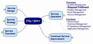 Request Fulfilment - Itil U00ae Process